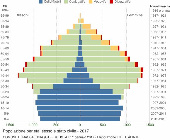 Grafico Popolazione per età, sesso e stato civile Comune di Mascalucia (CT)