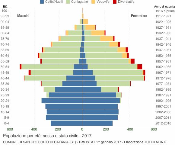 Grafico Popolazione per età, sesso e stato civile Comune di San Gregorio di Catania (CT)