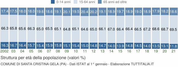 Grafico struttura della popolazione Comune di Santa Cristina Gela (PA)