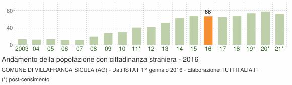 Grafico andamento popolazione stranieri Comune di Villafranca Sicula (AG)
