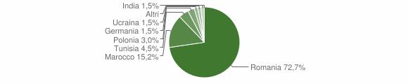 Grafico cittadinanza stranieri - Villafranca Sicula 2016