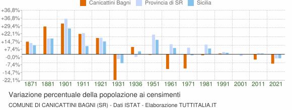 Grafico variazione percentuale della popolazione Comune di Canicattini Bagni (SR)