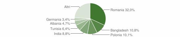 Grafico cittadinanza stranieri - Terrasini 2018