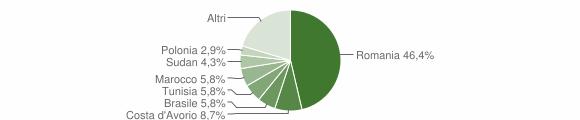 Grafico cittadinanza stranieri - Altofonte 2019