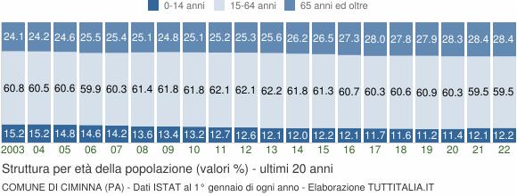 Grafico struttura della popolazione Comune di Ciminna (PA)