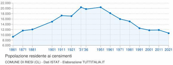 Grafico andamento storico popolazione Comune di Riesi (CL)