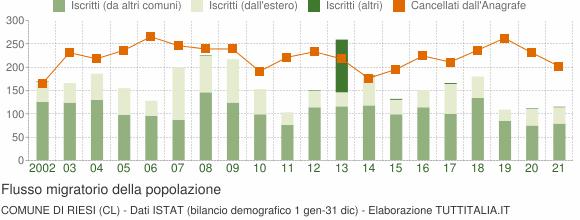 Flussi migratori della popolazione Comune di Riesi (CL)