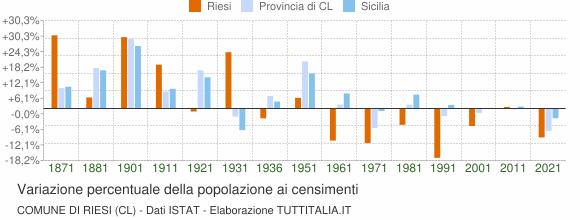 Grafico variazione percentuale della popolazione Comune di Riesi (CL)