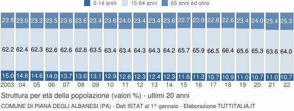 Grafico struttura della popolazione Comune di Piana degli Albanesi (PA)