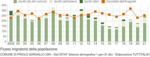 Flussi migratori della popolazione Comune di Priolo Gargallo (SR)