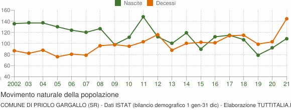 Grafico movimento naturale della popolazione Comune di Priolo Gargallo (SR)