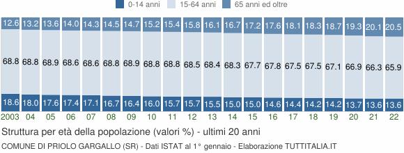 Grafico struttura della popolazione Comune di Priolo Gargallo (SR)
