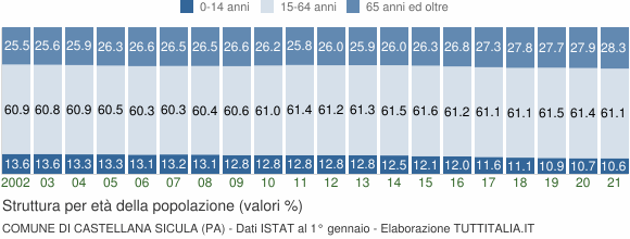 Grafico struttura della popolazione Comune di Castellana Sicula (PA)