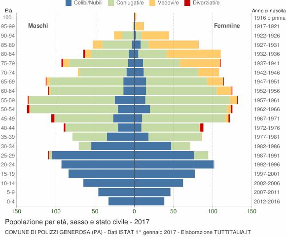 Grafico Popolazione per età, sesso e stato civile Comune di Polizzi Generosa (PA)