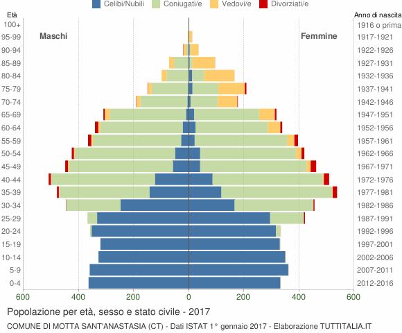 Grafico Popolazione per età, sesso e stato civile Comune di Motta Sant'Anastasia (CT)