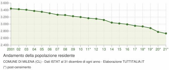 Andamento popolazione Comune di Milena (CL)