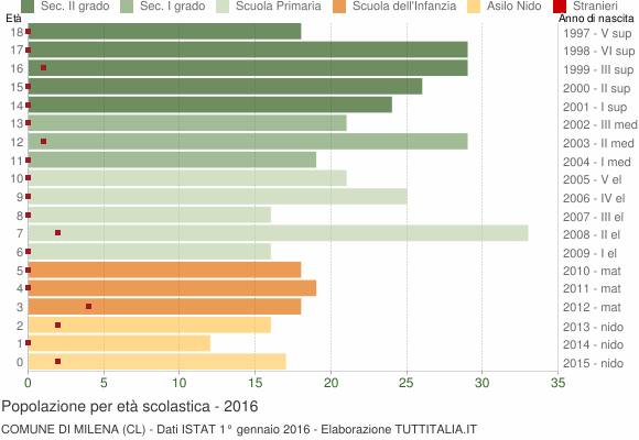 Grafico Popolazione in età scolastica - Milena 2016