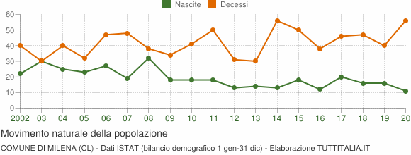 Grafico movimento naturale della popolazione Comune di Milena (CL)