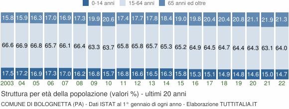Grafico struttura della popolazione Comune di Bolognetta (PA)