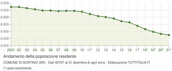Andamento popolazione Comune di Sortino (SR)