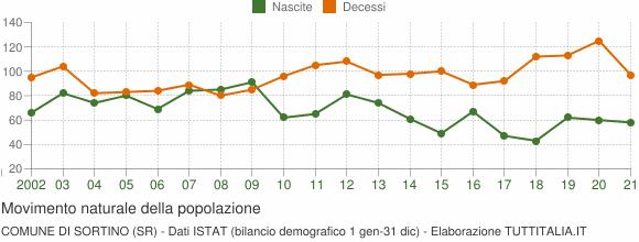 Grafico movimento naturale della popolazione Comune di Sortino (SR)