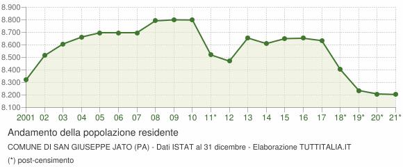 Andamento popolazione Comune di San Giuseppe Jato (PA)