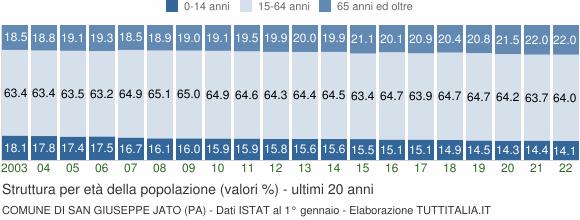 Grafico struttura della popolazione Comune di San Giuseppe Jato (PA)