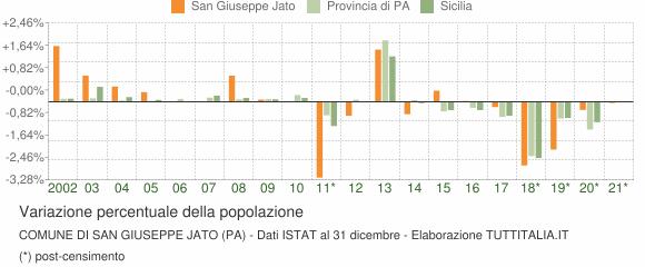 Variazione percentuale della popolazione Comune di San Giuseppe Jato (PA)