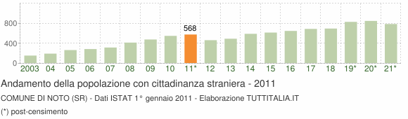 Grafico andamento popolazione stranieri Comune di Noto (SR)