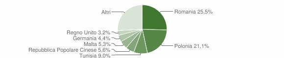 Grafico cittadinanza stranieri - Noto 2011
