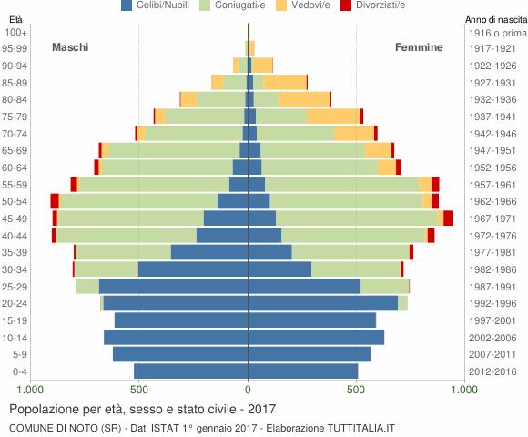 Grafico Popolazione per età, sesso e stato civile Comune di Noto (SR)
