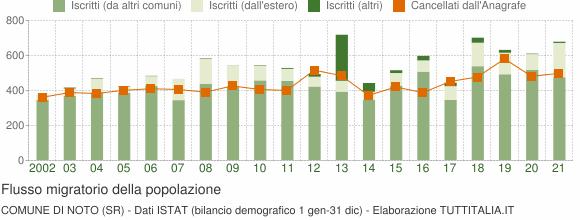 Flussi migratori della popolazione Comune di Noto (SR)