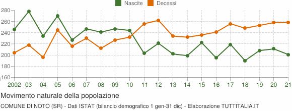 Grafico movimento naturale della popolazione Comune di Noto (SR)