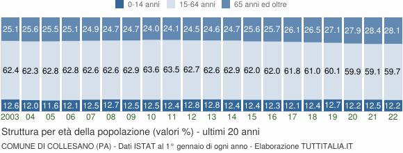Grafico struttura della popolazione Comune di Collesano (PA)