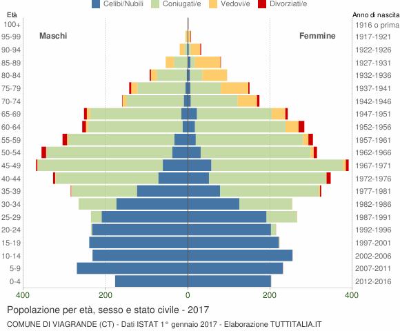 Grafico Popolazione per età, sesso e stato civile Comune di Viagrande (CT)