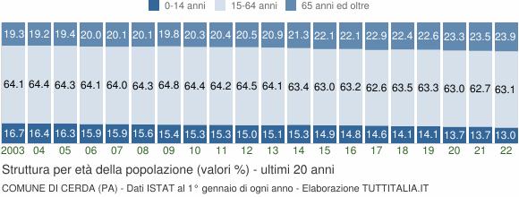 Grafico struttura della popolazione Comune di Cerda (PA)