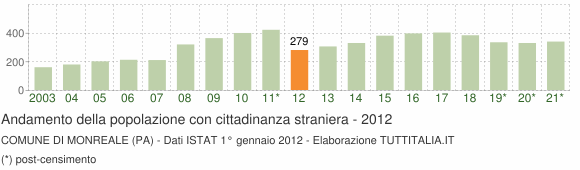 Grafico andamento popolazione stranieri Comune di Monreale (PA)