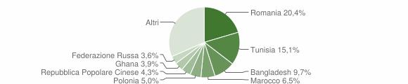 Grafico cittadinanza stranieri - Monreale 2012