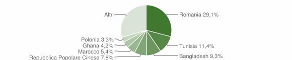Grafico cittadinanza stranieri - Monreale 2019