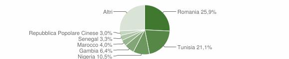 Grafico cittadinanza stranieri - Castelvetrano 2018