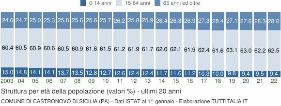 Grafico struttura della popolazione Comune di Castronovo di Sicilia (PA)