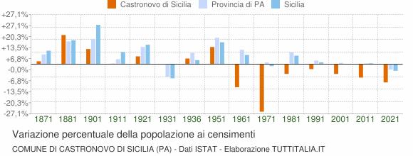 Grafico variazione percentuale della popolazione Comune di Castronovo di Sicilia (PA)