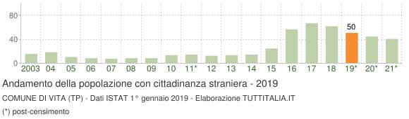 Grafico andamento popolazione stranieri Comune di Vita (TP)