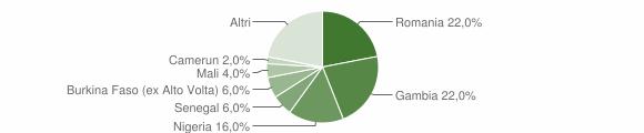 Grafico cittadinanza stranieri - Vita 2019