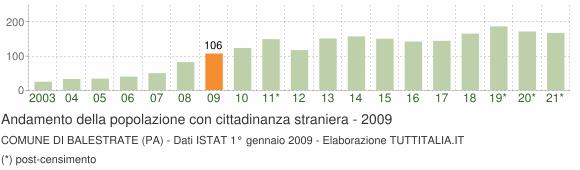 Grafico andamento popolazione stranieri Comune di Balestrate (PA)