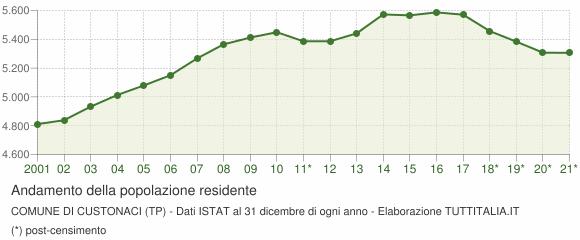Andamento popolazione Comune di Custonaci (TP)