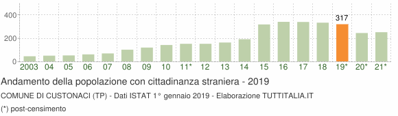 Grafico andamento popolazione stranieri Comune di Custonaci (TP)
