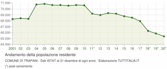 Andamento popolazione Comune di Trapani