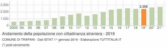 Grafico andamento popolazione stranieri Comune di Trapani