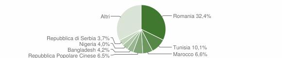 Grafico cittadinanza stranieri - Trapani 2019